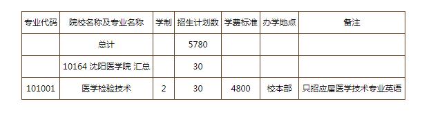 辽宁医学院招生_2018沈阳医学院专升本招生计划_易学仕在线